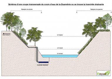 eau+agriculture+gestion+ferme+innovante+repair+nc